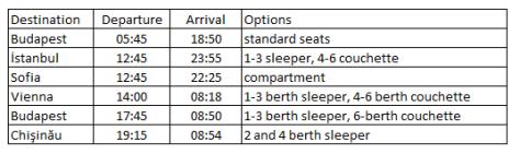 Bucharest timetable