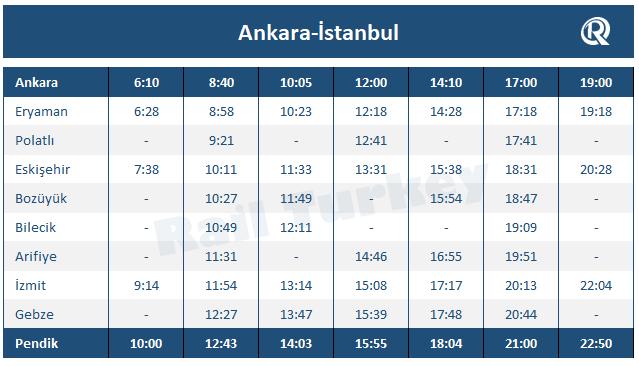 İstanbul Ankara YHT tren saatleri