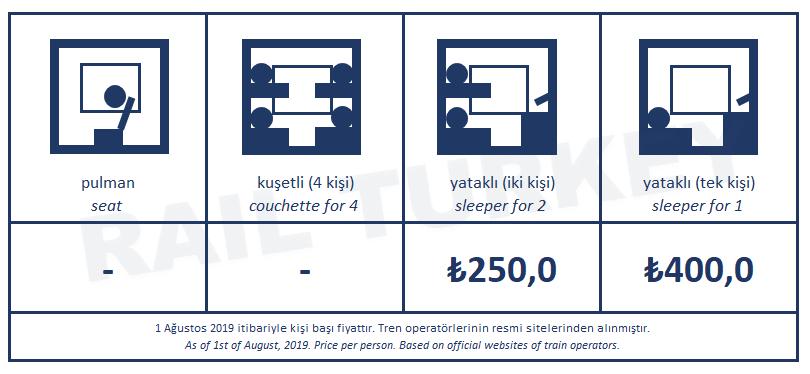 Touristic Dogu Express ticket fares