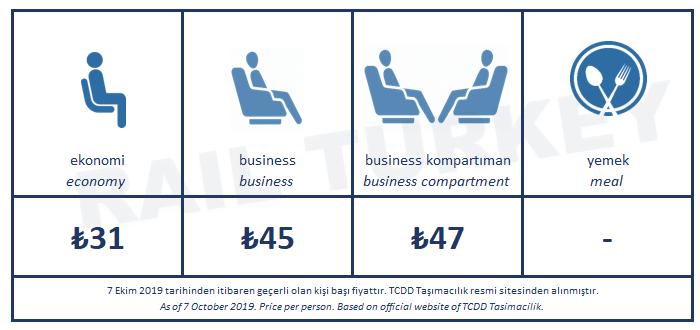 Ankara Konya YHT bilet fiyatları