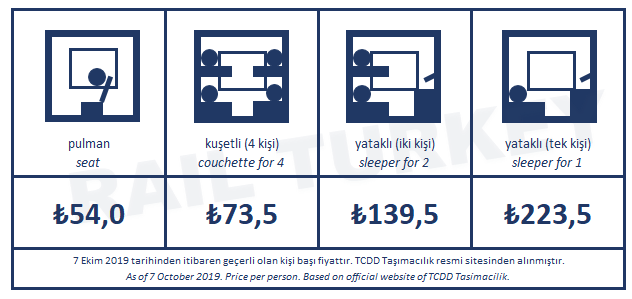 Guney Kurtalan Express ticket fares
