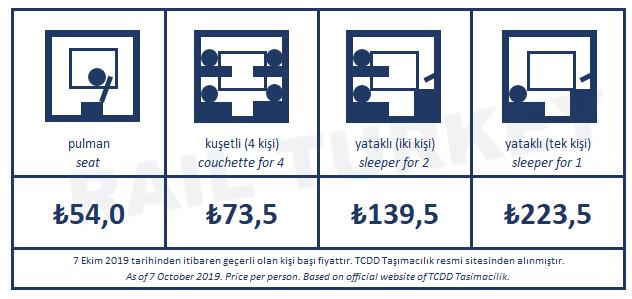 Güney Kurtalan Ekspresi bilet fiyatları
